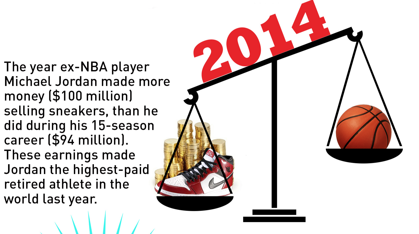 446afb51c67 Michael Jordan earned more in 2014 from sneakers than in playing career -  CBSSports.com