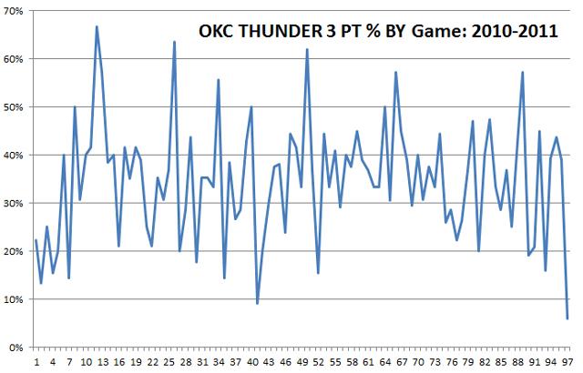 okc-thunder-3s