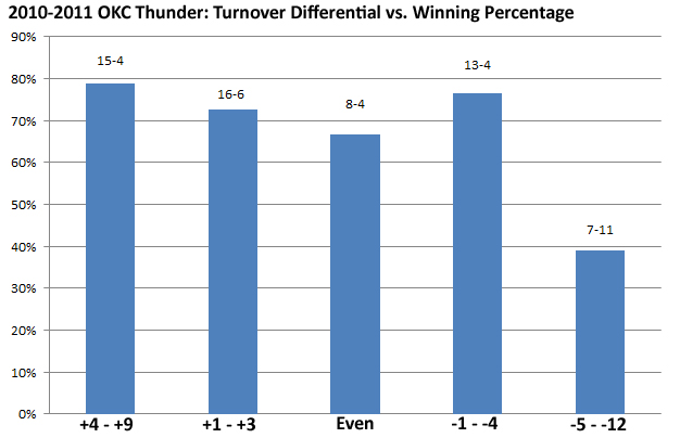 okc-turnovers