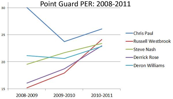 point-guard-per