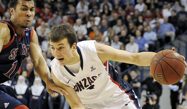 Kevin Pangos puts up 27 points and is clearly the best player on the court in this game. (AP)