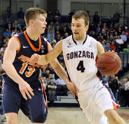 Gonzaga's Kevin Pangos drops 14 points as the Bulldogs dump Pepperdine in Spokane.  (US Presswire)