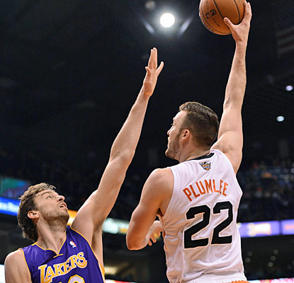 Miles Plumlee scores 17 points and also hauls in a career-high 20 rebounds in the Suns' rout of the Lakers. (USATSI)